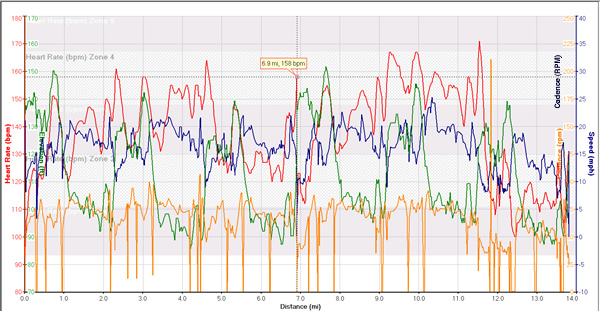 cycling and running cadence