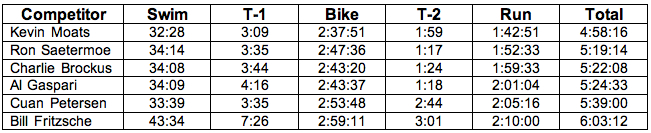 Ironman 70.3 Hawaii Race Results
